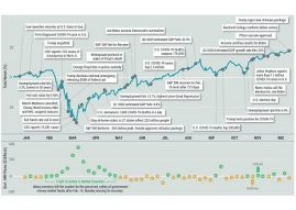2020 – S&P 500 Return and Year in Headlines